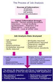 job analysis job descriptions niche consulting limited job analysis process