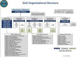 Navair Org Chart 29 Valid Department Of The Navy Organization Chart