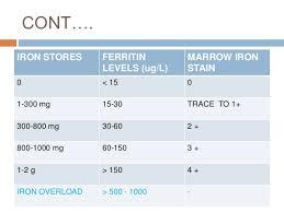Ferritin Level Chart Anemia Clinical Utility Of Serum Ferritin