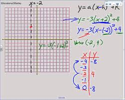 51 graphing quadratic equations in vertex form you