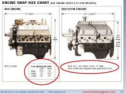 Engine Dimensions Chart Ford 460 Engine Specs 2020 Upcoming Car Release