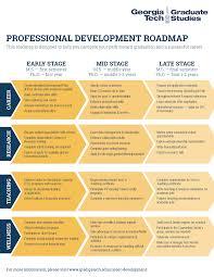 What Is Career Development Career Development Roadmap C2d2 Georgia Institute Of
