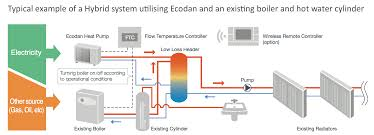 fridgehub news fridgehub the department of energy climate change decc predicts that by 2030 approximately 26% of the uk s heating energy output will be met by air source heat