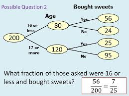 frequency trees explanation and exploration