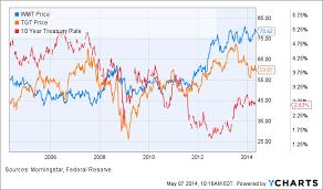 Walmart 10 Year Stock Chart Target Stock Walmart Vs 10 Year Treasury Yields