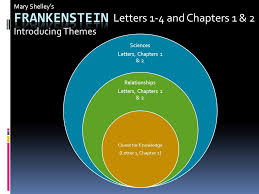 Frankenstein Letters 1 4 and Chapters 1 & 2 Introducing Themes