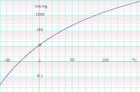 Ethanol Data Page Wikipedia