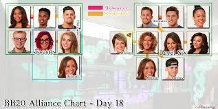 Big Brother 20 Alliance Chart Week 2 Imgur