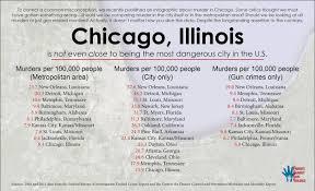 conservative media link chicago s crime wave to strong gun laws conservative media use chicago to indict gun safety proposals while ignoring more violent cities weak gun laws
