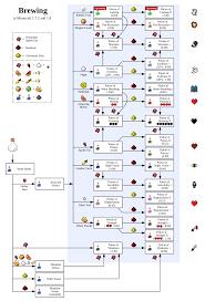 Minecraft Brewing Station Chart Minecraft Minecraft Tips