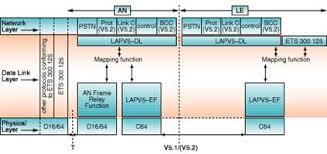 Реферат Протокол ТфОП интерфейсов v и v  Архитектура протокола