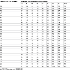 Iugr Chart Normal Fetal Weight In 19 Weeks Ideal Baby Weight Chart