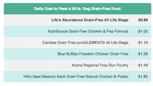 Lifes Abundance Dog Food Endless Mountain Labradors