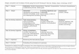 Designing Learning Activities Design Framework Group Learning Activities Student Success
