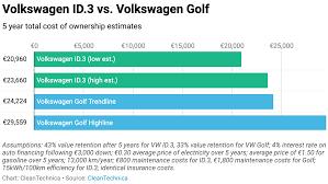 Tco Chart Volkswagen Id 3 Vs Volkswagen Golf 5 Year Cost Of
