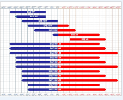 Sae Oil Viscosity Temperature Chart Best Synthetic Oils On The Market Reviews And Comparison