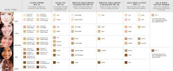 Dermablend Shading Chart