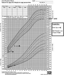 Bone Age Growth Chart Idiopathic Short Stature Due To Novel Heterozygous Mutation