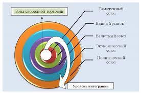 Международная экономическая интеграция проблемы и возможности 1 2 по уровню развития экономической интеграции выделяется следующие союзы и их характеристики6