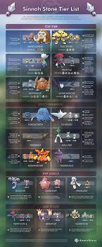 Sinnoh Stone Tier List | Pokemon GO Wiki - GamePress in 2020 | Pokemon go  evolution, Pokemon go, Pokemon