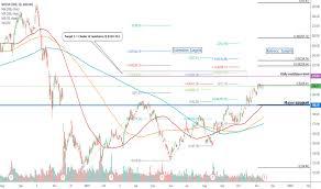 Nvidia Price Chart Nvda Stock Price And Chart Tradingview