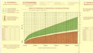 New Who Growth Chart Ibiro Byumwana Wumukobwa Ukurikije Imyaka The New A Open I