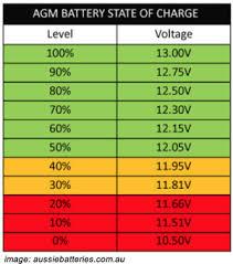 Rv Batteries Compact Rv
