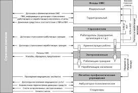 Дипломная работа Социальные аспекты медицинского страхования в  Рис 1 2 Организационная структура обязательного медицинского страхования