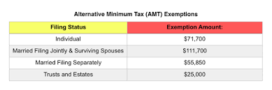Withholding Allowance Chart Irs Announces 2019 Tax Rates Standard Deduction Amounts And