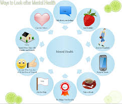 Health Tips Chart Mental Health Circular Diagram Free Mental Health Circular