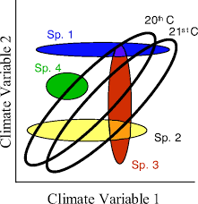Climates Projected Distributions Of Novel And Disappearing Climates By 2100