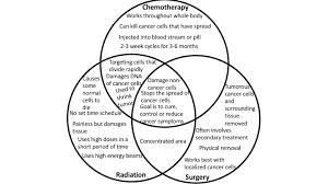 Cell Venn Diagram How Do Cancer Treatments Work Venn Diagram It Beautiful