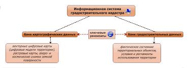 Реферат Автоматизация процесса наполнения данными  Информационные системы градостроительного кадастра территориального уровня