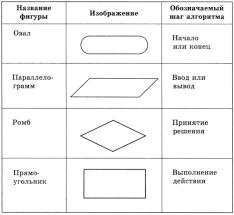 Формы записи алгоритмов В последнем случае для обозначения шагов алгоритма используются следующие геометрические фигуры