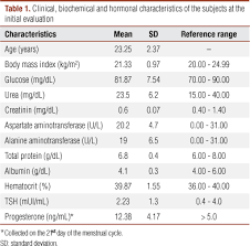 Steroid Cycle Chart Analysis Of Testosterone Pulsatility In Women With Ovulatory