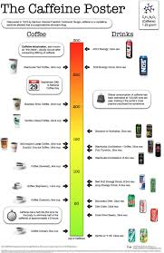 Quick Chart Compare Caffeine Amounts So I Know How Much