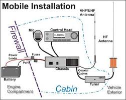 ham radio mobile installation com antenna discombobulation ham radio mobile mobile install diagram