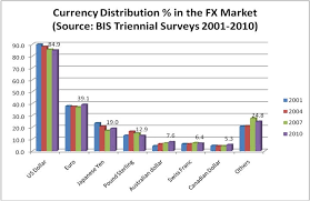 Forex Market Size And Liquidity Dollar Is The King
