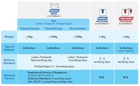 Singpost Introduces New Package Categories And Adjusts