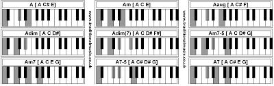 Piano Chords A Am Aaug Adim Adim Am7 5 Am7 A7 5 A7