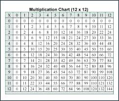 Abiding 12x12 Multiplication Chart Pdf Chart Of Perfect