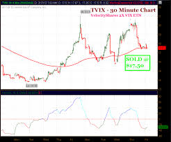 Tvix Quote Unique The TSI Trader How To Trade The Stock Market Using The True