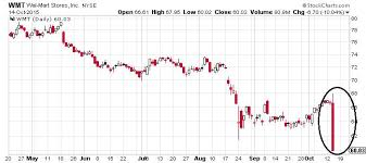 Walmart Stock Price Chart Weak Earnings At Wal Mart Stores Inc Spooks Investors