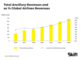 How Budget Carriers Transformed The Airline Industry In 14 Charts Channel Shock The Future Of Travel Distribution Skift