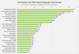 Electric Vehicle Comparison Chart Electric Car Wikipedia