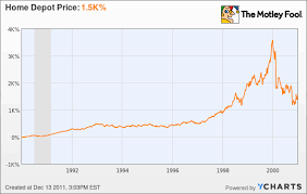 Small Picture omurtlak33 home depot stock prices