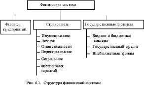 Олейникова И Н Финансы денежное обращение и кредит Структура  Управление финансами охватывает деятельность связанную с проведением общей финансовой политики государства финансовым планированием