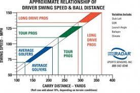 Driving Distance Chart