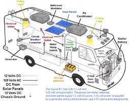 rv electrical wiring diagram rv solar kits, solar caravan and rv camper trailer wiring diagram at Rv Wiring Diagram