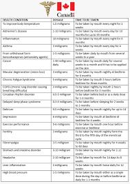 Melatonin Dose Melatonin Dosage Chart By Age